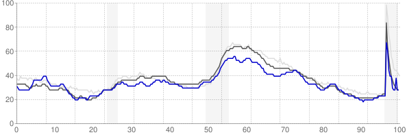 Cape Girardeau, Missouri monthly unemployment rate chart